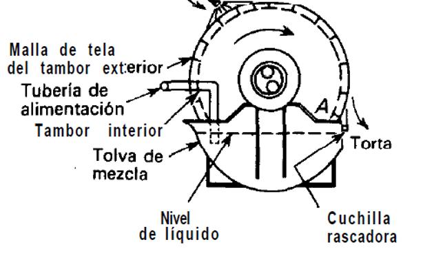 FarmUpibi: Manual de operación de un filtro rotatorio